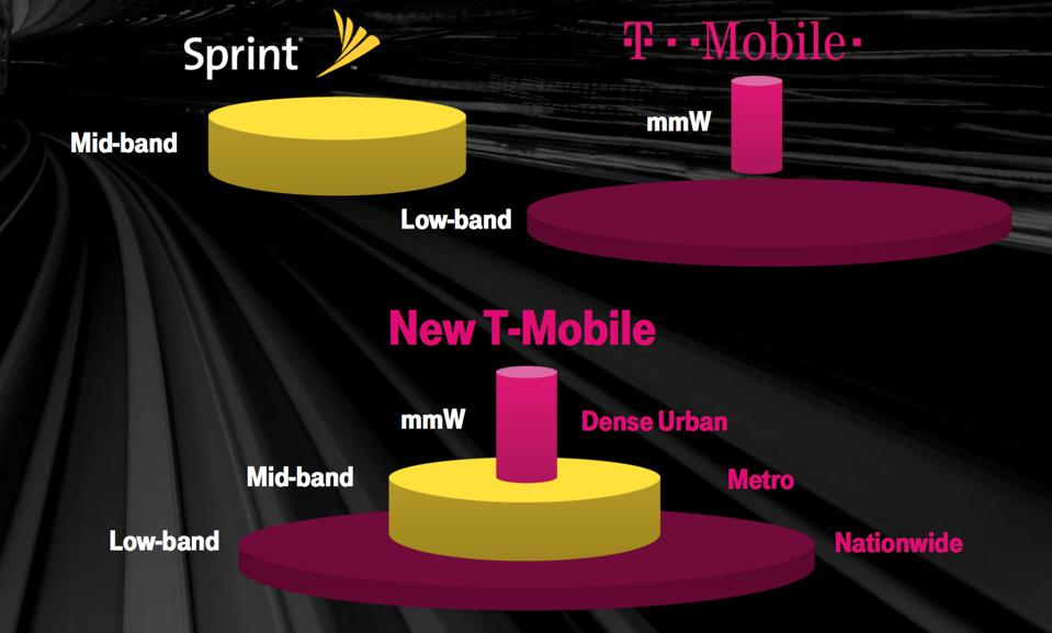 Chart showing the different spectrum licenses owned by T-Mobile and Sprint.