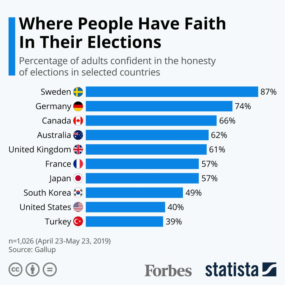 U.S. Confidence In Elections Trails Other Developed Nations [Infographic]