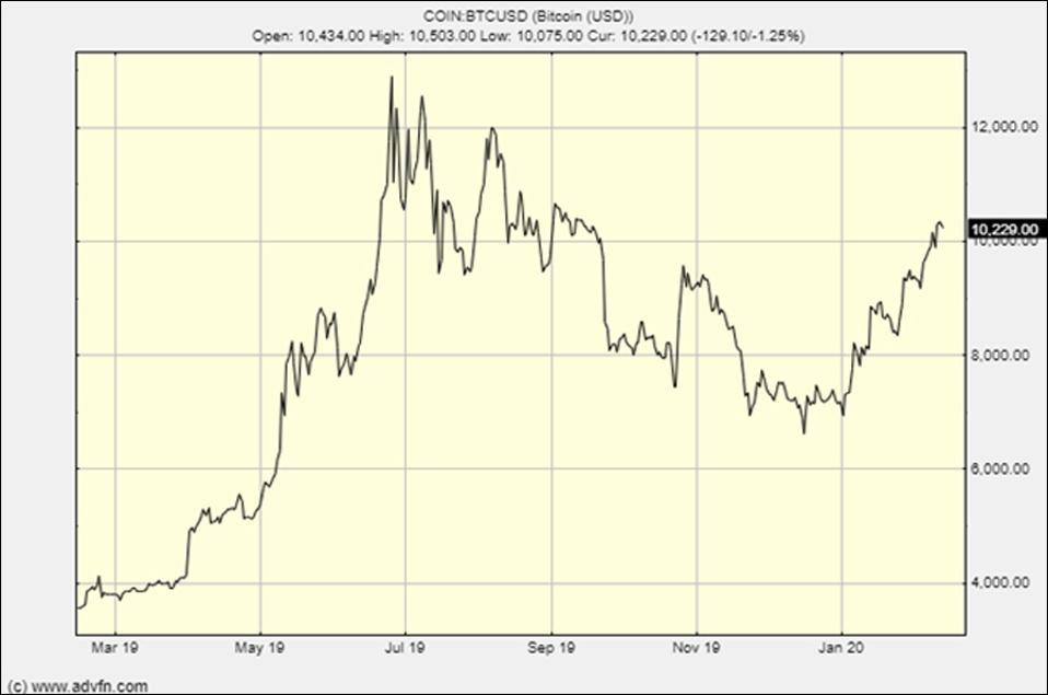 The Bitcoin price reacts to the coronavirus