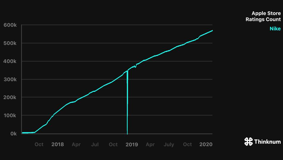 Nike App Ratings in the Apple Store have risen and data shows continued growth in 2020.