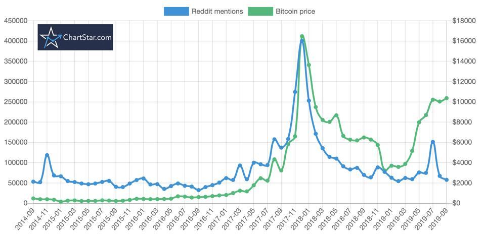 bitcoin, bitcoin price, Reddit, chart