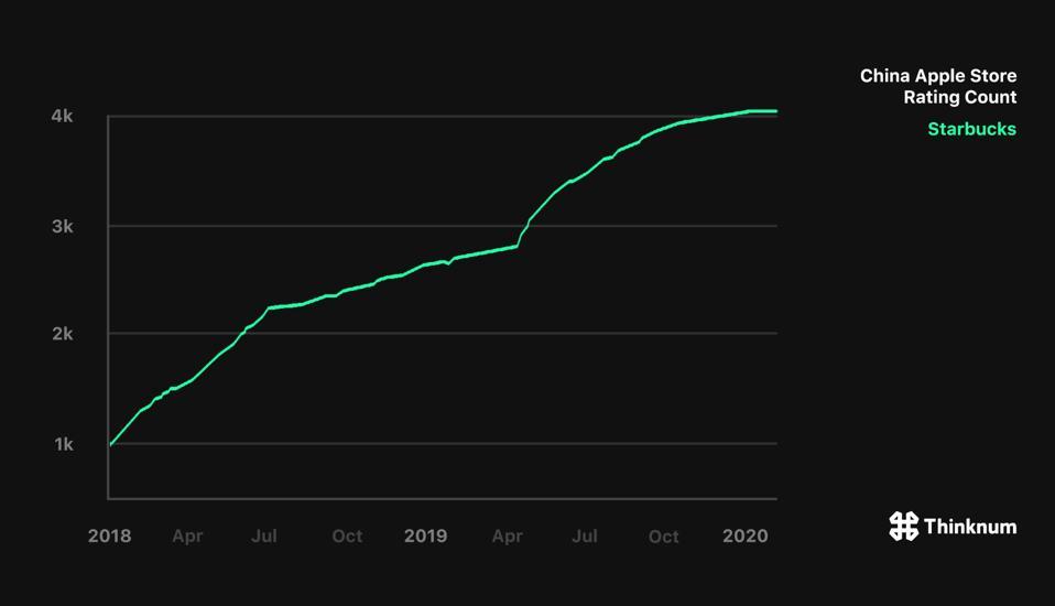 Starbucks Apple Store Ratings began to slow in 2020.