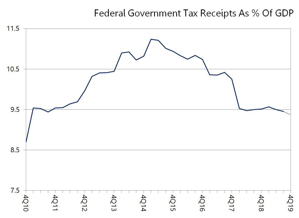 Federal Tax Receipts as % of GDP