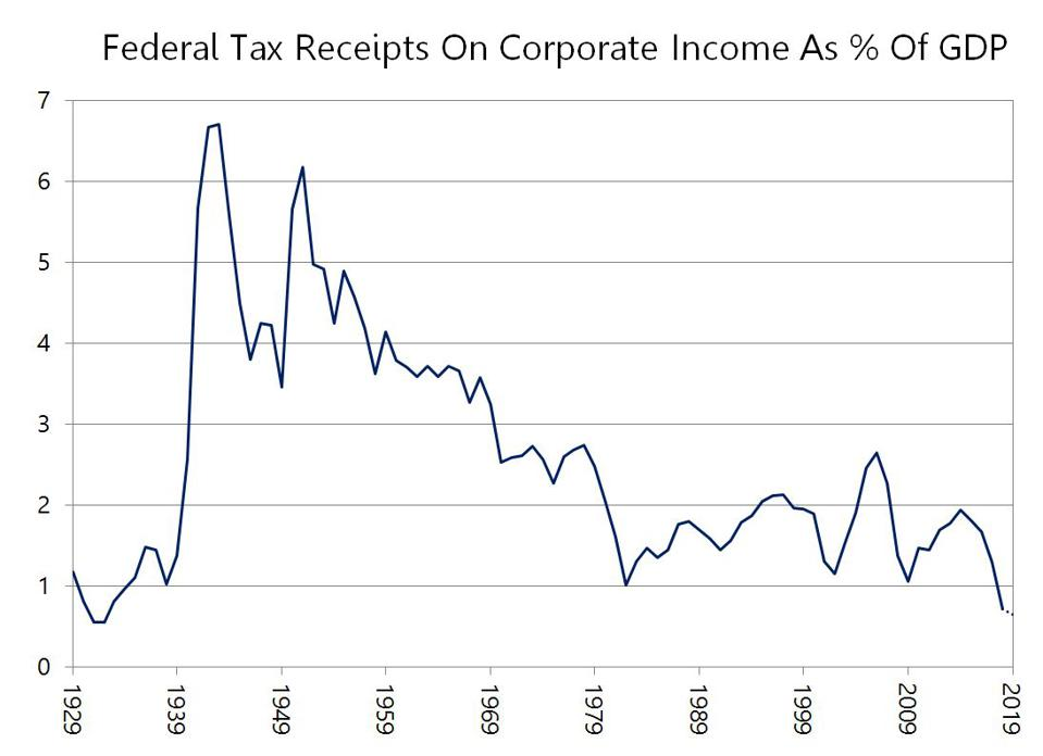 Federal Corporate Tax Receipts as % of GDP