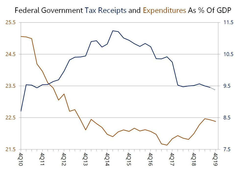 Federal Receipts And Expenditures As % Of GDP