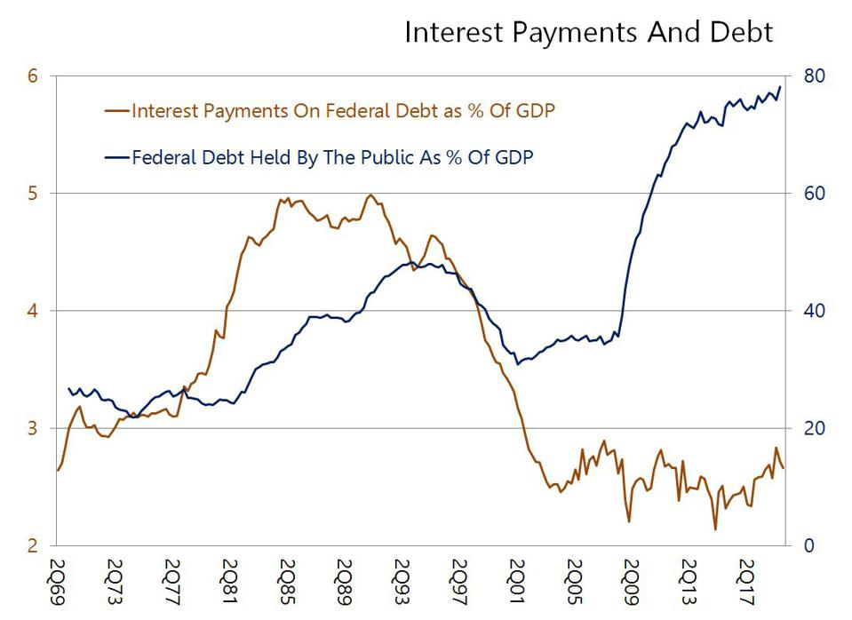 Federal Interest Payments And Debt Held By The Public As % Of GDP