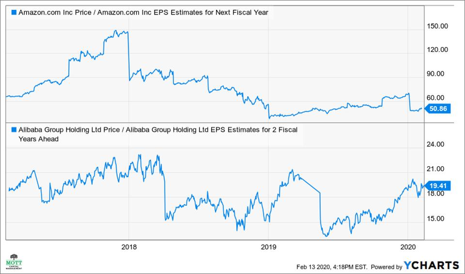 PE ratio for Amazon and Alibaba for the next full fiscal year