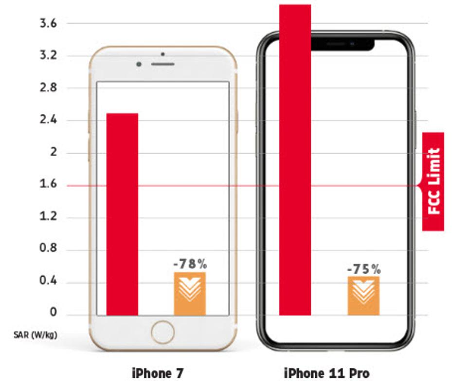 Apple iPhone radiation, iPhone safely, iPhone upgrade, iPhone cases,