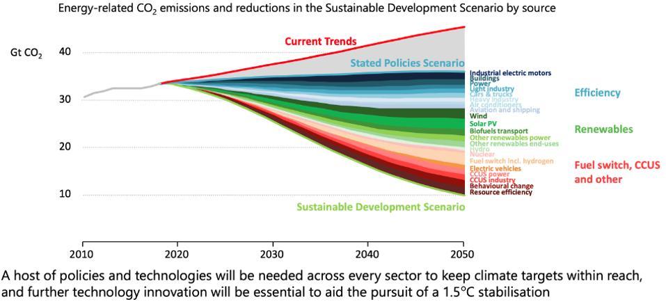 International Energy Agency. Sustainable Development Scenario, Stated Policies Scenario