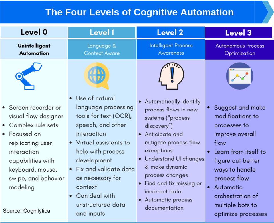 The four levels of cognitive automation