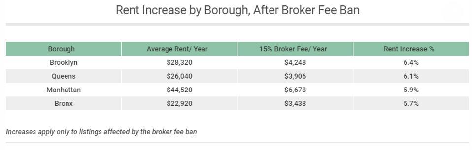 rent increase, Brooklyn, Queens, Manhattan, Bronx