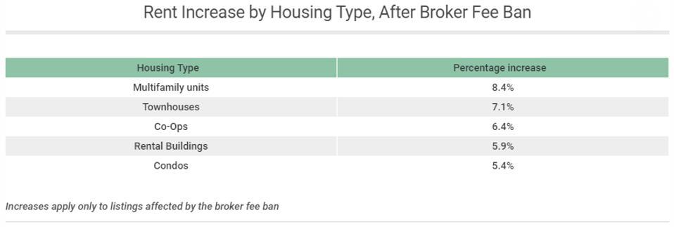 New York City, broker fee ban