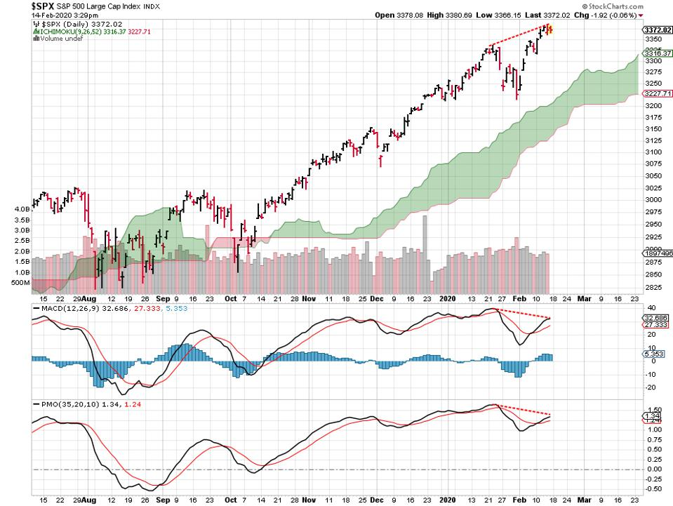 charts stocks divergences