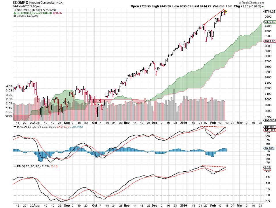 NASDAQ chart price divergence