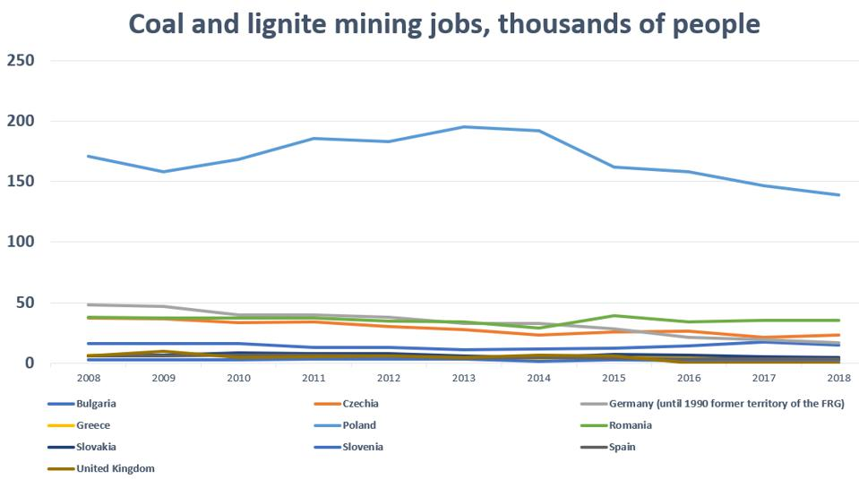 Coal and lignite mining jobs