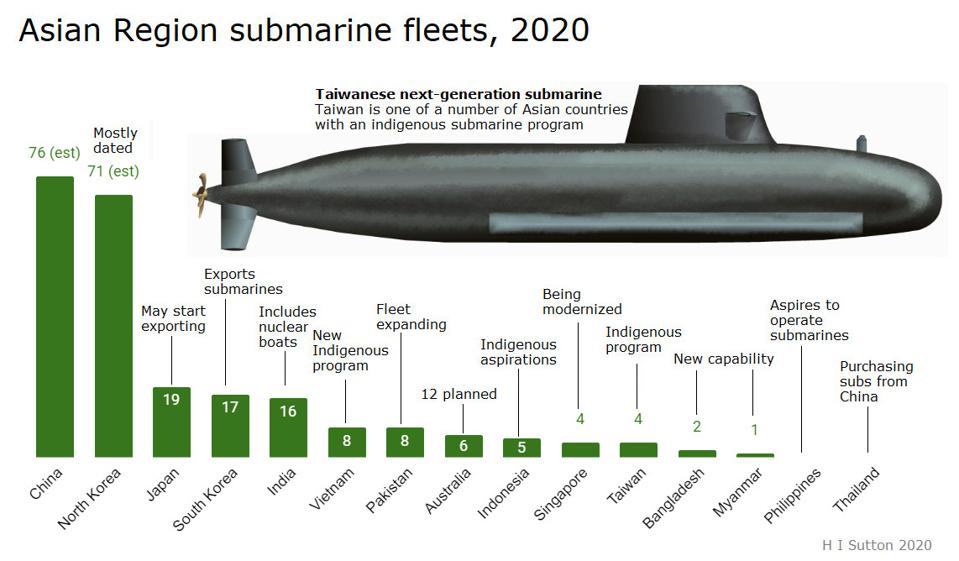 Undeclared Submarine Arms Race Takes Hold In Asia