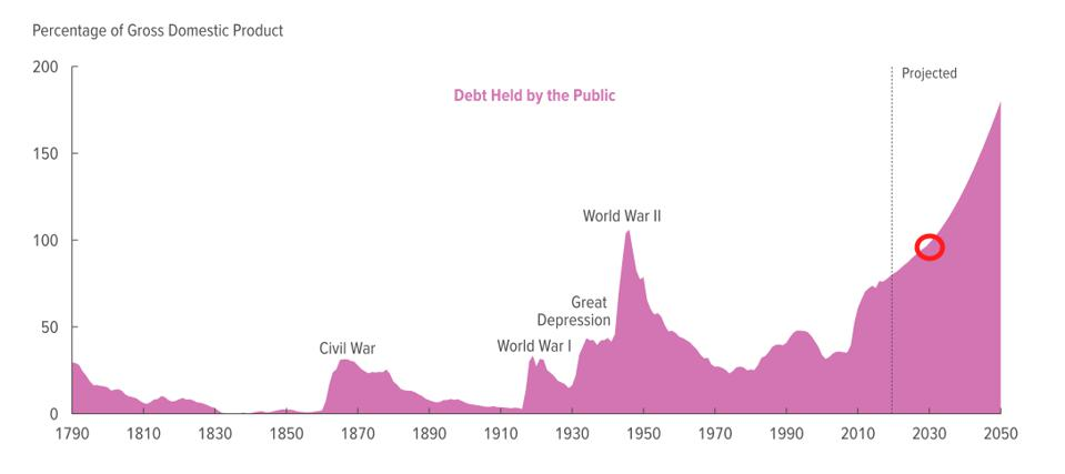 Federal debt as a percentage of GDP through 2050