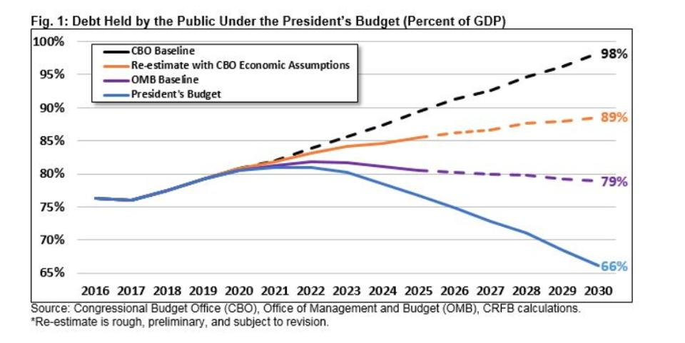 Federal debt projections through 2030