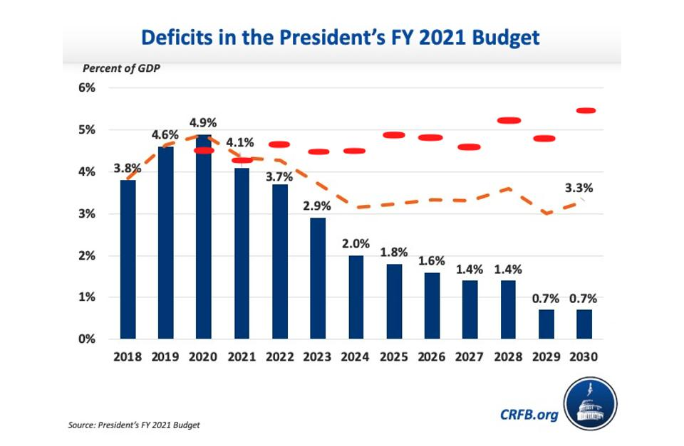 Federal deficits as a percentage of GDP through 2030