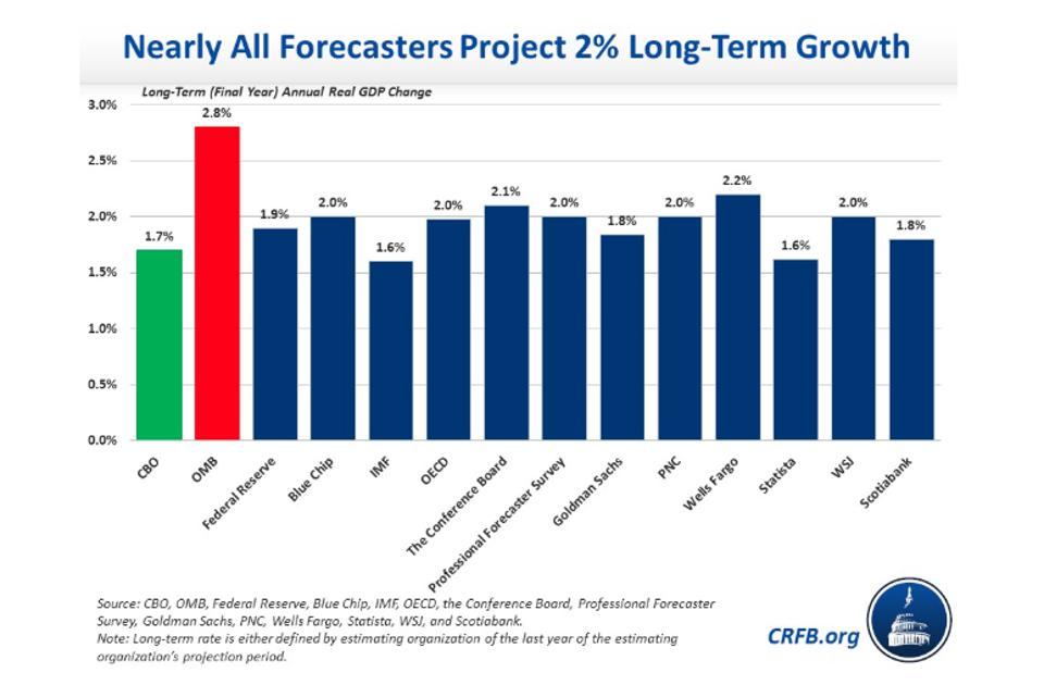 Trump Administration's long-term GDP growth forecast vs. other organizations