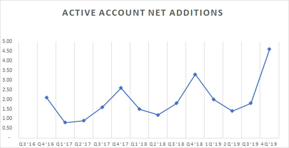 A chart showing the number of net additions on a quarterly basis