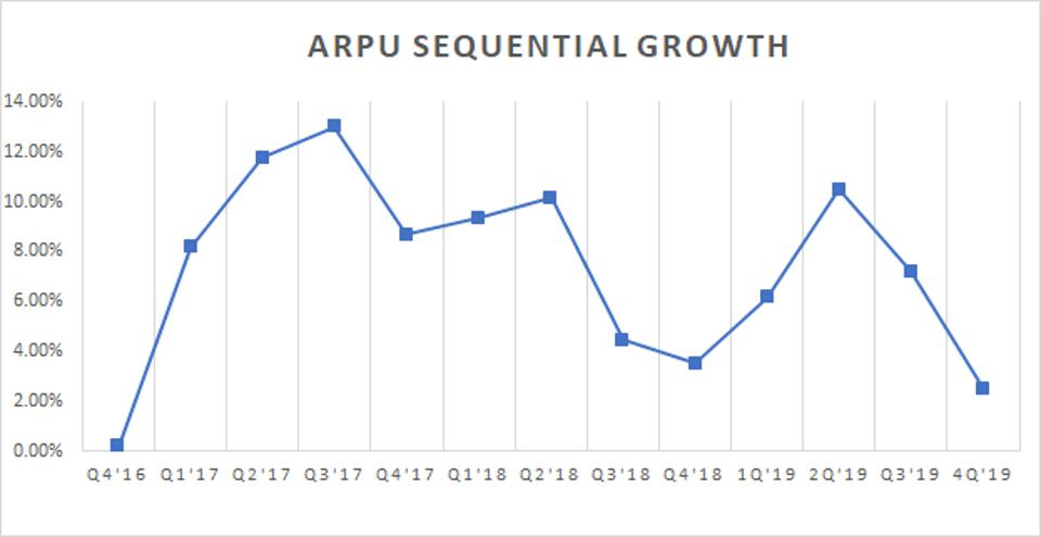 Roku's average revenue per user (ARPU) has fallen sequentially.