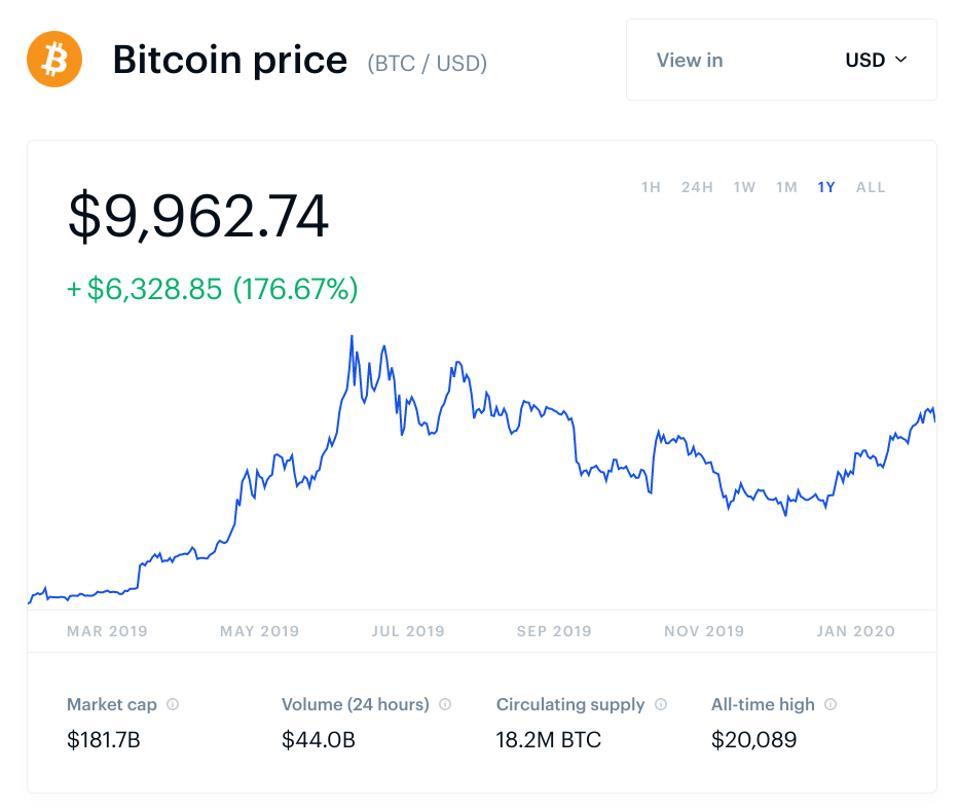 bitcoin, bitcoin price, Steven Mnuchin, chart