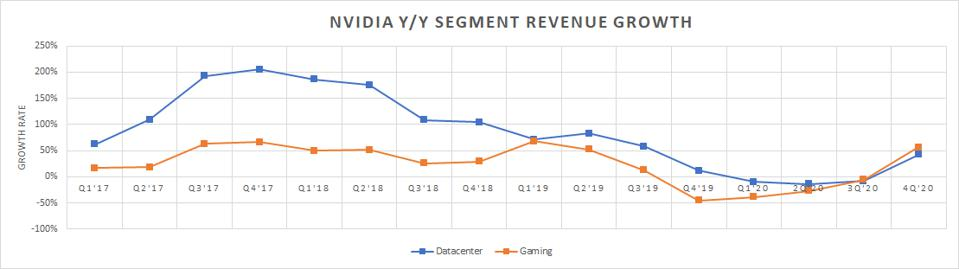 Nvidia growth rate for its data center and gaming units.