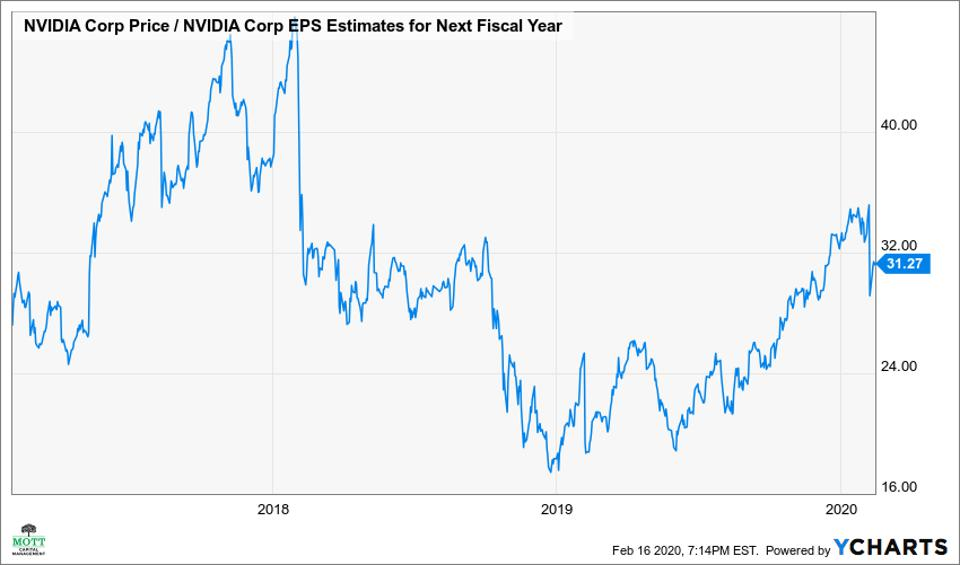 Nvidia's stock trades at over 30 times one-year forward earnings estimates.