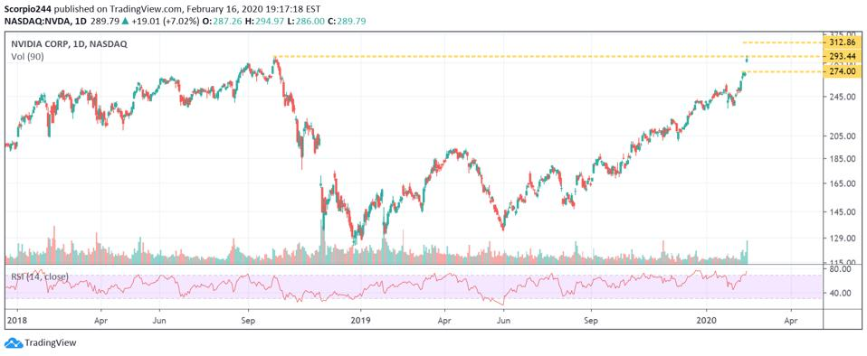 Nvidia's stock hit a wall of resistance around $294.