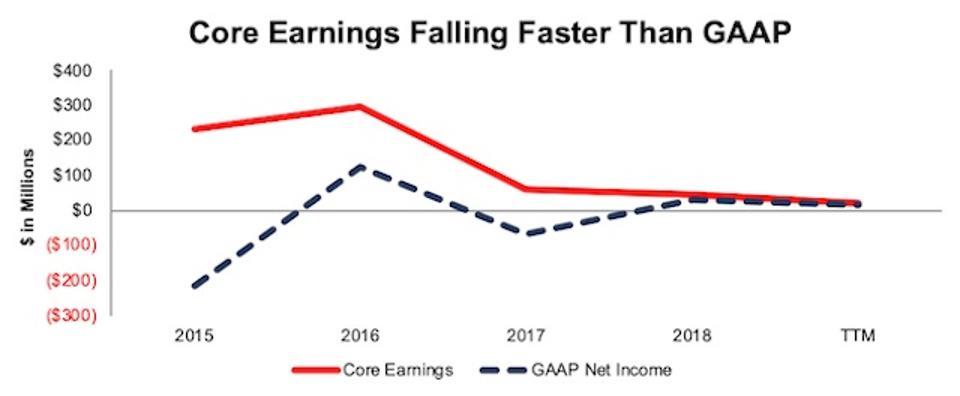 TDC GAAP vs. Core Earnings