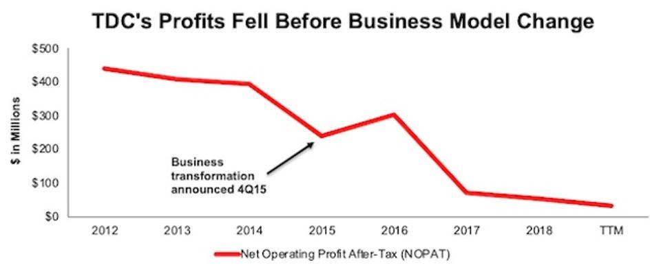 TDC NOPAT Decline During Transition