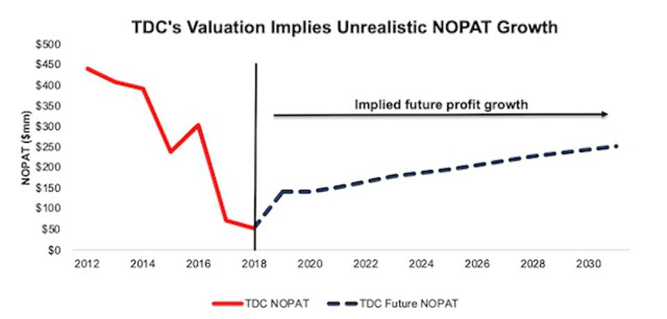 TDC Valuation Implies Unrealistic Growth