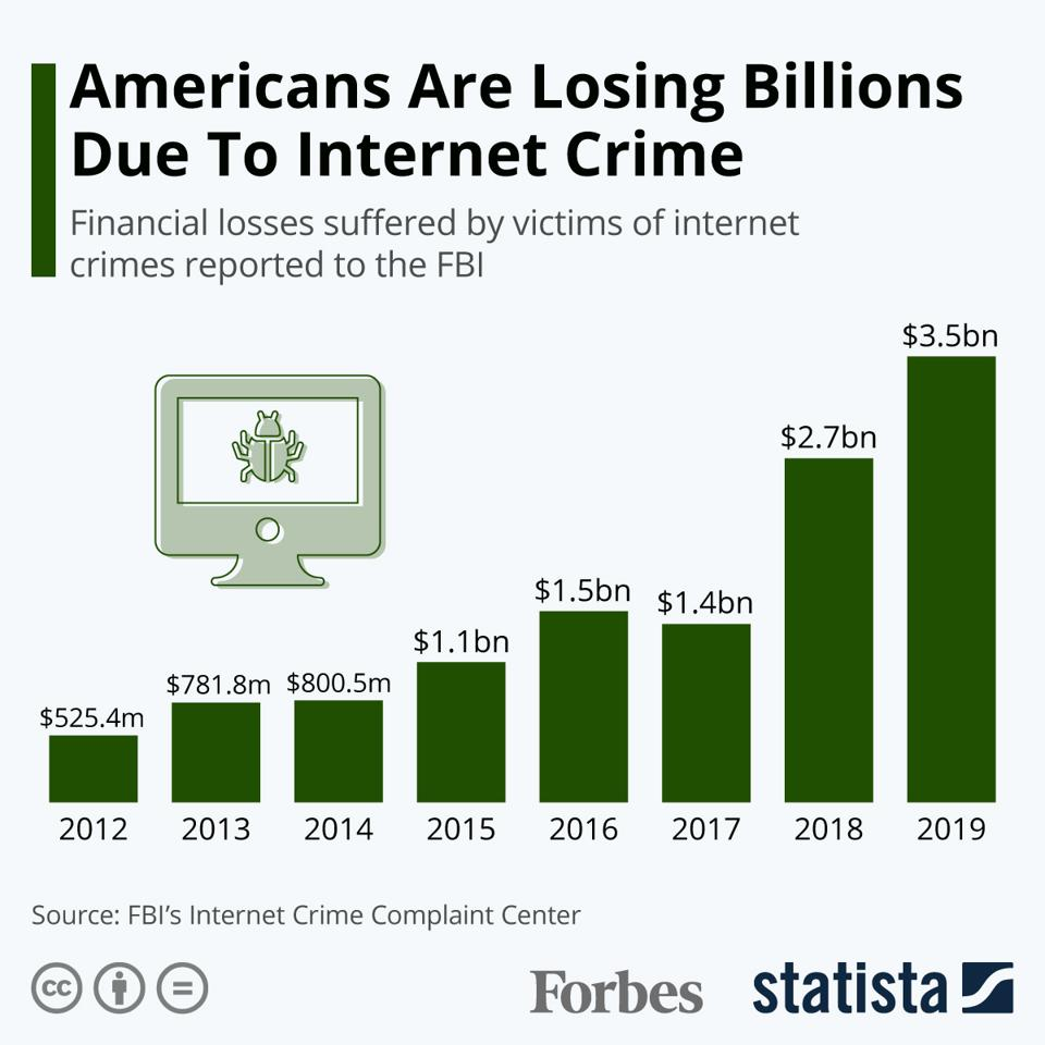 Americans Are Losing Billions Due To Internet Crime Every Year [Infographic]