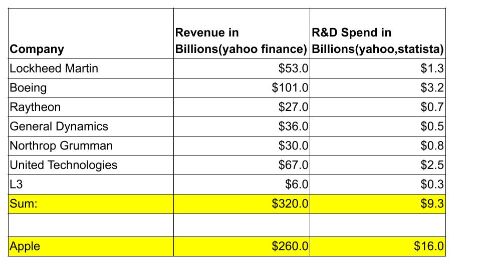 Table showing sum of top defense companies vs Apple