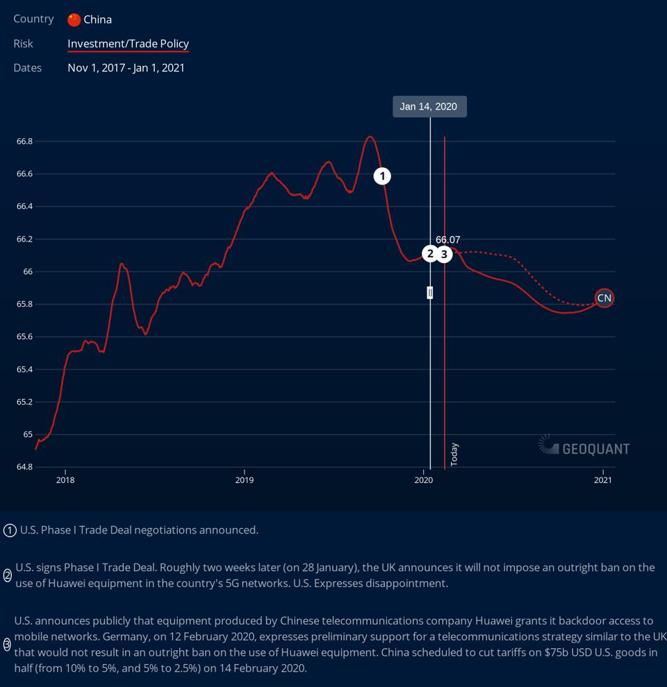 China: Investment/Trade Policy Risk