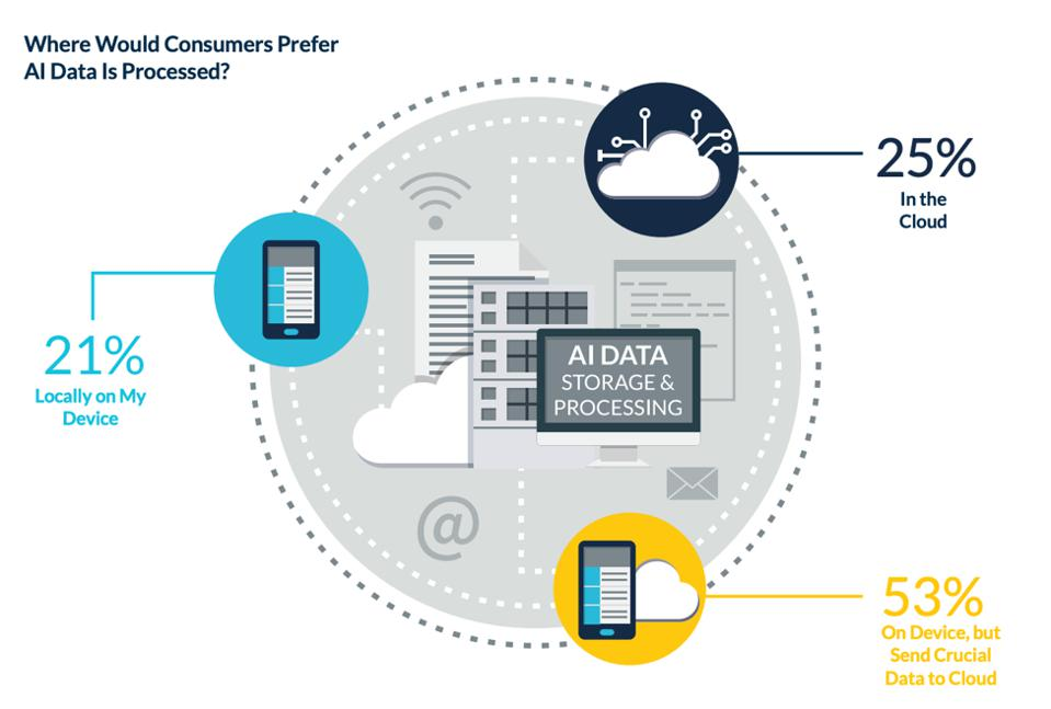 Figure 1: Where customers prefer AI is processed