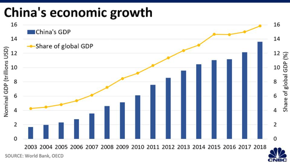 China's GDP and percentage of global GDP