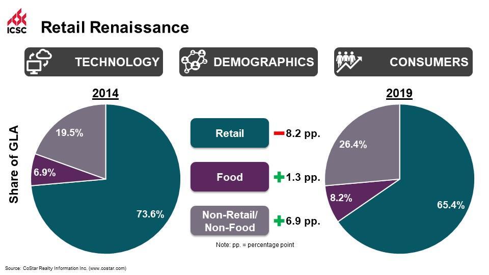 The Retail Renaissance means tenant diversification