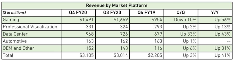 Figure 1: NVIDIA posted a new high-water mark for data center revenue in Q4 FY2020.