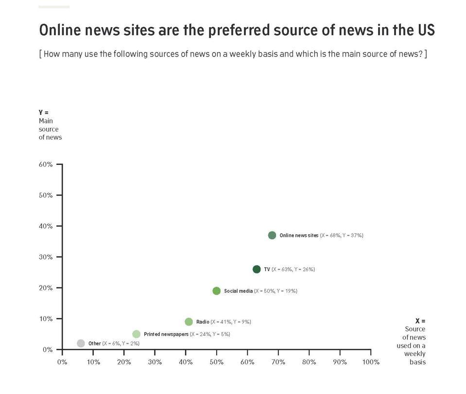 Les sites d'actualités en ligne sont la source privilégiée d'informations aux États-Unis.