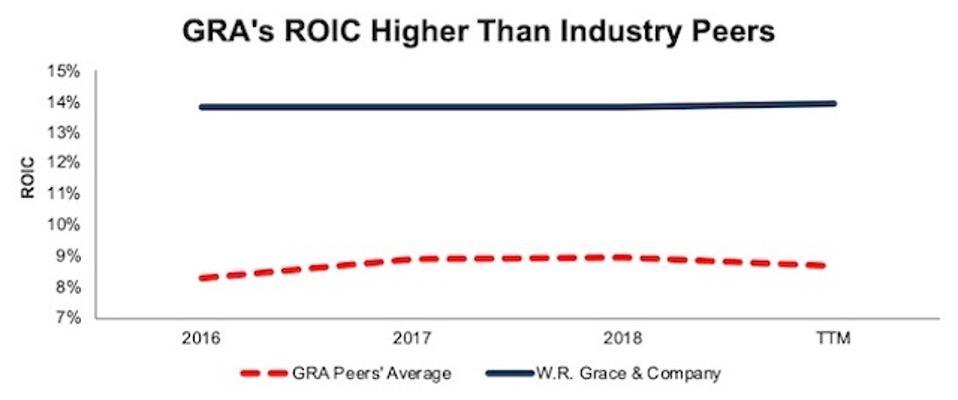 GRA ROIC Vs. Peers