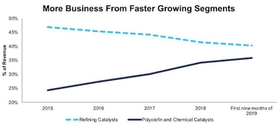 GRA Refining Vs. Polyolefin Revenues