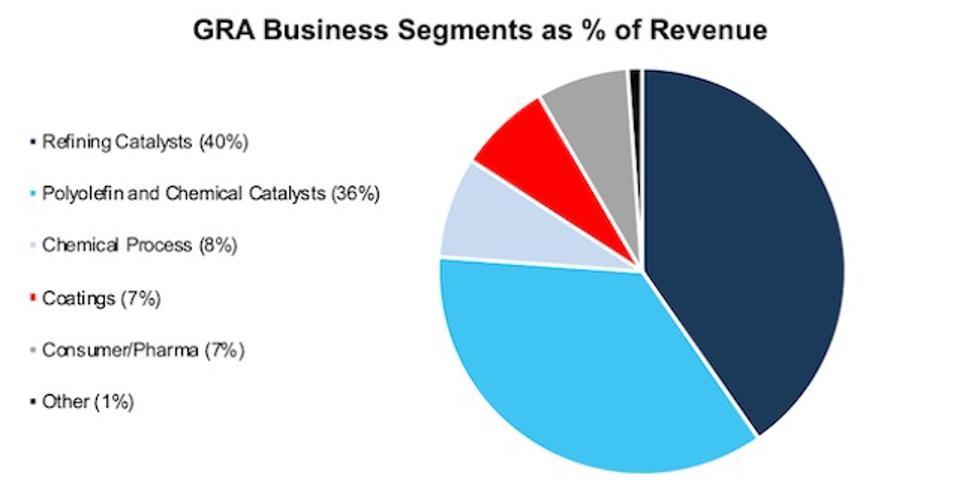 GRA Revenue By Segment