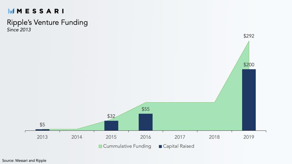 Ripple's Venture Funding