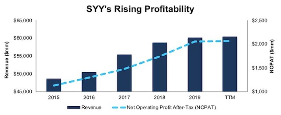 SYY Rising Profits