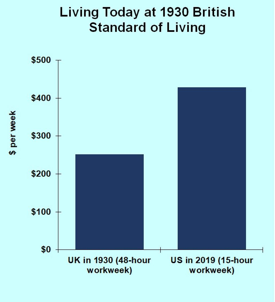 Comparison showing Americans could work 15 hours a week in 2019 at a higher standard of living than full time UK workers in 1930