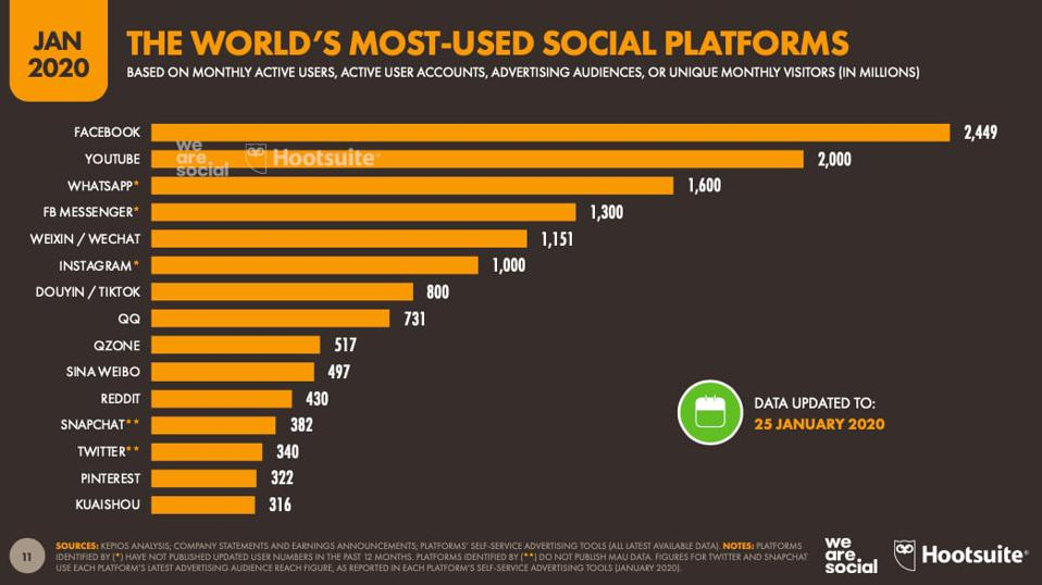 The world's largest social platforms and/or networks as of January 2020.