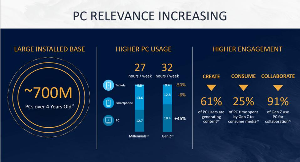 PC Relevance Increasing