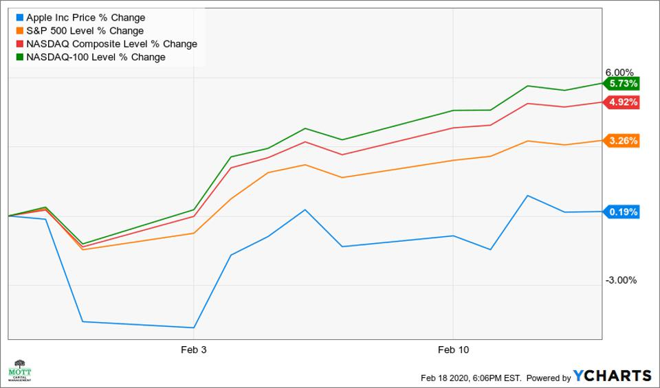 Apple's stock has underperformed the broader indexes since the end of January.